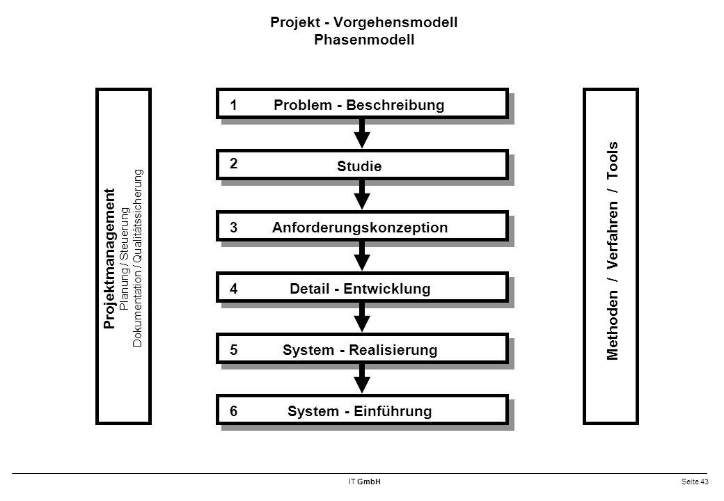 IT GmbHSeite 43 Projekt - Vorgehensmodell Phasenmodell Problem - Beschreibung Methoden / Verfahren / Tools Projektmanagement Planung / Steuerung Dokumentation / Qualitätssicherung Studie Anforderungskonzeption Detail - Entwicklung System - Realisierung System - Einführung 1 2 3 4 5 6