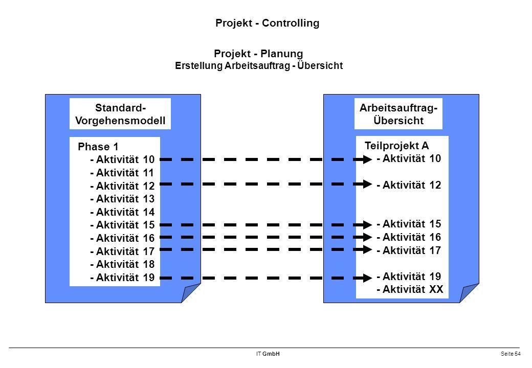 IT GmbHSeite 54 Projekt - Controlling Standard- Vorgehensmodell Phase 1 - Aktivität 10 - Aktivität 11 - Aktivität 12 - Aktivität 13 - Aktivität 14 - Aktivität 15 - Aktivität 16 - Aktivität 17 - Aktivität 18 - Aktivität 19 Arbeitsauftrag- Übersicht Teilprojekt A - Aktivität 10 - Aktivität 12 - Aktivität 15 - Aktivität 16 - Aktivität 17 - Aktivität 19 - Aktivität XX Projekt - Planung Erstellung Arbeitsauftrag - Übersicht