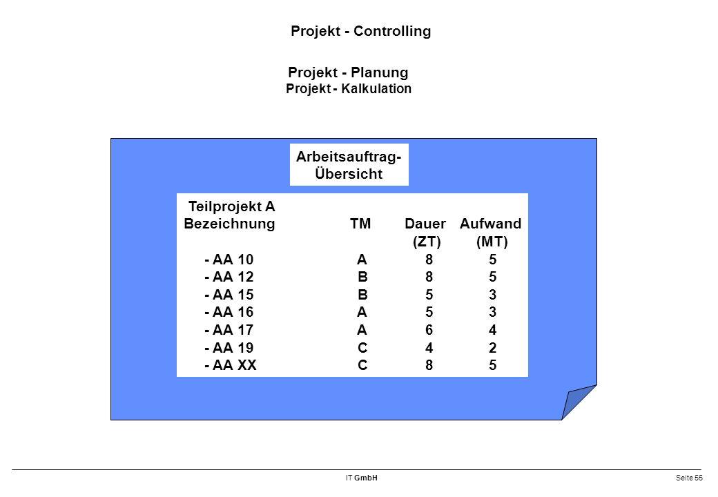 IT GmbHSeite 55 Projekt - Controlling Arbeitsauftrag- Übersicht Teilprojekt A BezeichnungTMDauerAufwand (ZT) (MT) - AA 10 A 8 5 - AA 12 B 8 5 - AA 15 B 5 3 - AA 16 A 5 3 - AA 17 A 6 4 - AA 19 C 4 2 - AA XX C 8 5 Projekt - Planung Projekt - Kalkulation