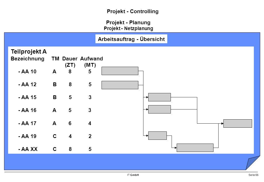 IT GmbHSeite 56 Projekt - Controlling Arbeitsauftrag - Übersicht Teilprojekt A BezeichnungTM Dauer Aufwand (ZT) (MT) - AA 10 A 8 5 - AA 12 B 8 5 - AA 15 B 5 3 - AA 16 A 5 3 - AA 17 A 6 4 - AA 19 C 4 2 - AA XX C 8 5 Projekt - Planung Projekt - Netzplanung