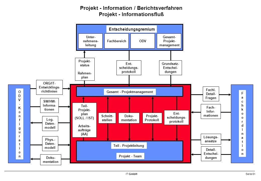 IT GmbHSeite 61 Projekt - Information / Berichtsverfahren Projekt - Informationsfluß Gesamt - Projektmanagement Projekt - Team Teil - Projektleitung Unter- nehmens- leitung Entscheidungsgremium FachbereichODV Gesamt- Projekt- management Projekt- status Rahmen- plan Ent- scheidungs- protokoll Teil- Projekt- plan (SOLL / IST) Arbeits- aufträge (AA) Ent- scheidungs- protokoll Schnitt- stellen Doku- mentation FachkoordinationFachkoordination ODV-KonfigurationODV-Konfiguration ORG/IT- Entwicklings- richtlinien SW/HW- Informa- tionen Log.