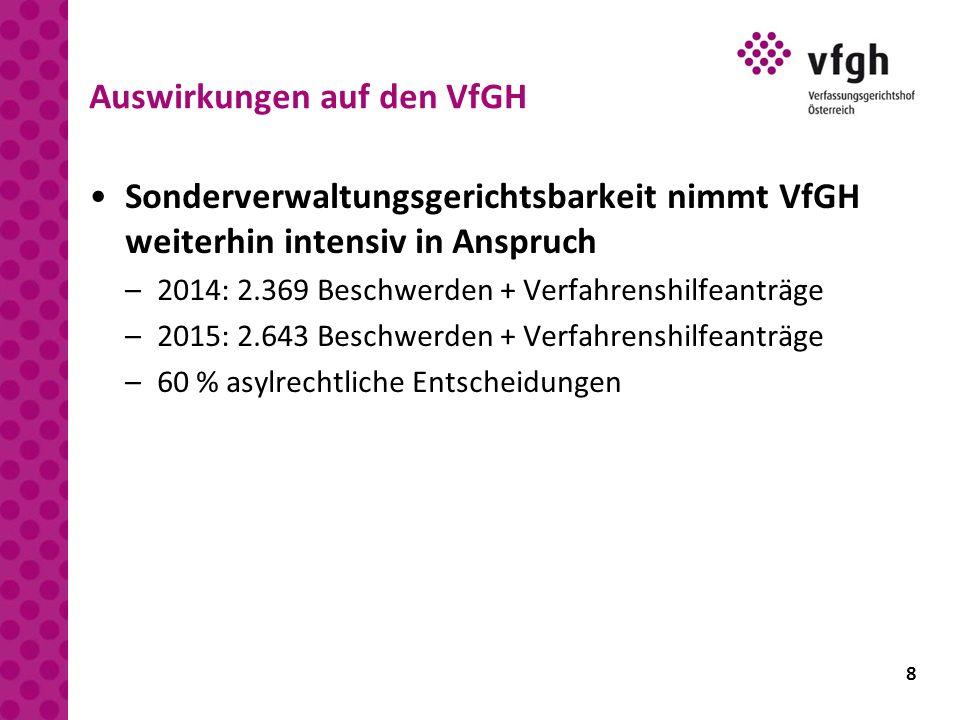 8 Auswirkungen auf den VfGH Sonderverwaltungsgerichtsbarkeit nimmt VfGH weiterhin intensiv in Anspruch –2014: 2.369 Beschwerden + Verfahrenshilfeanträ