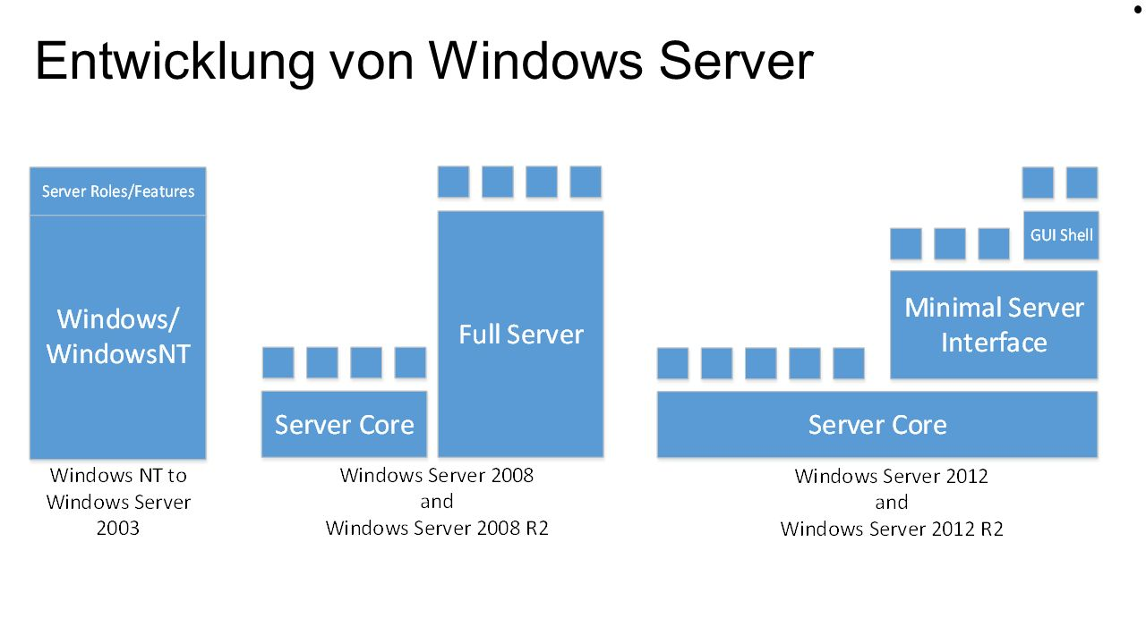 Eine neue, 64 Bit only, und sehr schlanke Deployment Option für Windows Server Fokus auf: CloudOS Infrastruktur Cloud Anwendungen Konsequente Weiterentwicklung der Server Core Idee Neu: Nano Server Windows Server Kompetenz Club