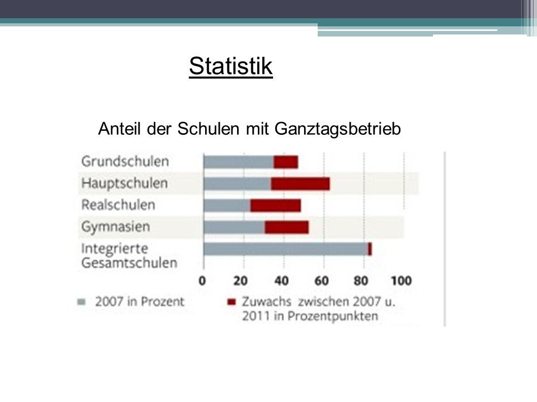 Statistik Anteil der Schulen mit Ganztagsbetrieb