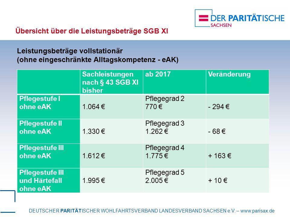 DEUTSCHER PARITÄTISCHER WOHLFAHRTSVERBAND LANDESVERBAND SACHSEN e.V. – www.parisax.de Übersicht über die Leistungsbeträge SGB XI Sachleistungen nach §