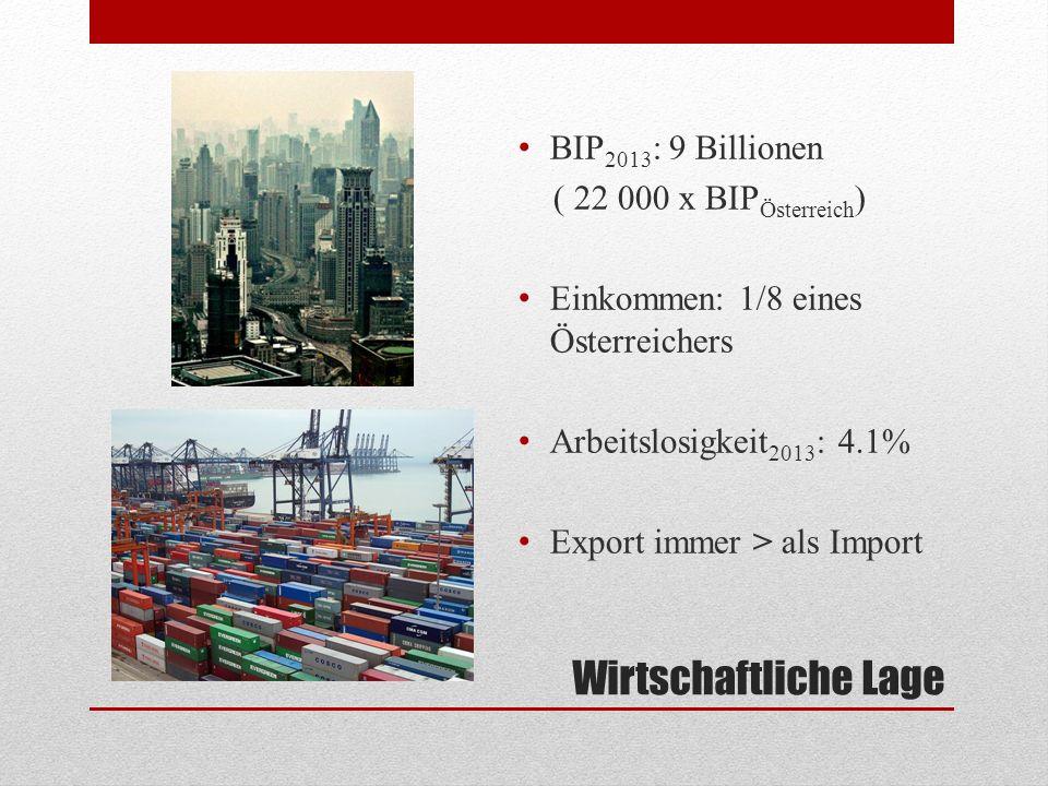 Wirtschaftliche Lage BIP 2013 : 9 Billionen ( 22 000 x BIP Österreich ) Einkommen: 1/8 eines Österreichers Arbeitslosigkeit 2013 : 4.1% Export immer >