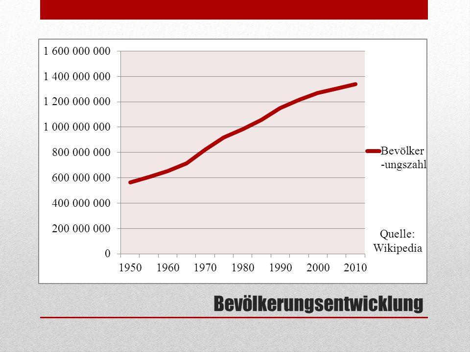 Bevölkerungsentwicklung Quelle: Wikipedia