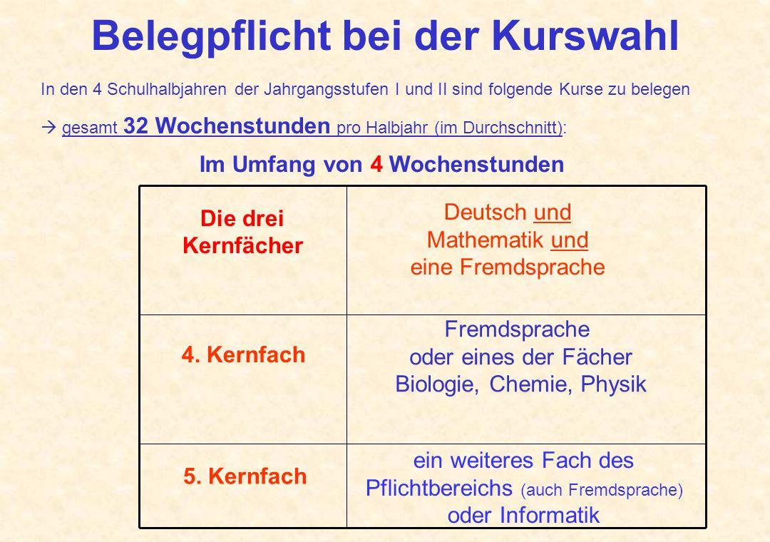 Weitere Fächer im Umfang von 2 Wochenstunden (sofern nicht bereits 4-stündig belegt): Geschichte Gemeinschaftskunde / Erdkunde Musik oder BK Religion bzw.