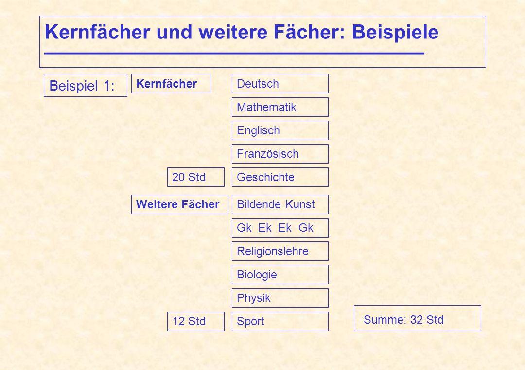 Kernfächer und weitere Fächer: Beispiele __________________________________ Summe: 32 Std Beispiel 1: KernfächerDeutsch Mathematik Englisch Französisc