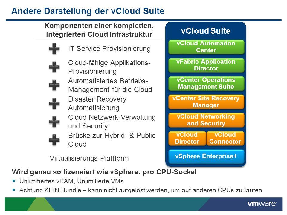 Andere Darstellung der vCloud Suite vSphere Enterprise+ Virtualisierungs-Plattform vCloud Director Brücke zur Hybrid- & Public Cloud vCloud Connector