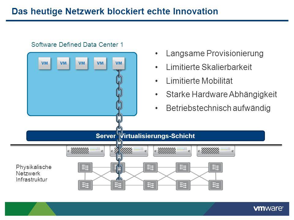Server Virtualisierungs-Schicht Das heutige Netzwerk blockiert echte Innovation Langsame Provisionierung Limitierte Skalierbarkeit Limitierte Mobilitä