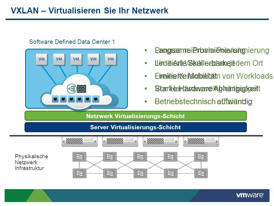 Langsame Provisionierung Limitierte Skalierbarkeit Limitierte Mobilität Starke Hardware Abhängigkeit Betriebstechnisch aufwändig VXLAN – Virtualisiere
