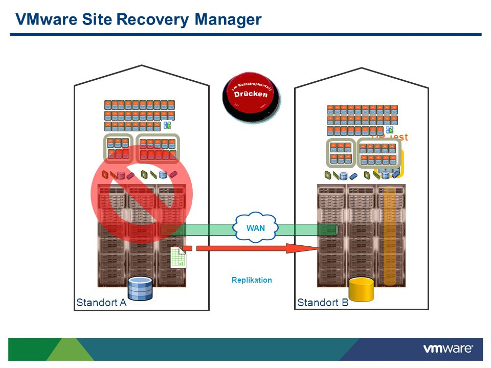 VMware Site Recovery Manager Standort B Replikation Standort A DR Test WAN