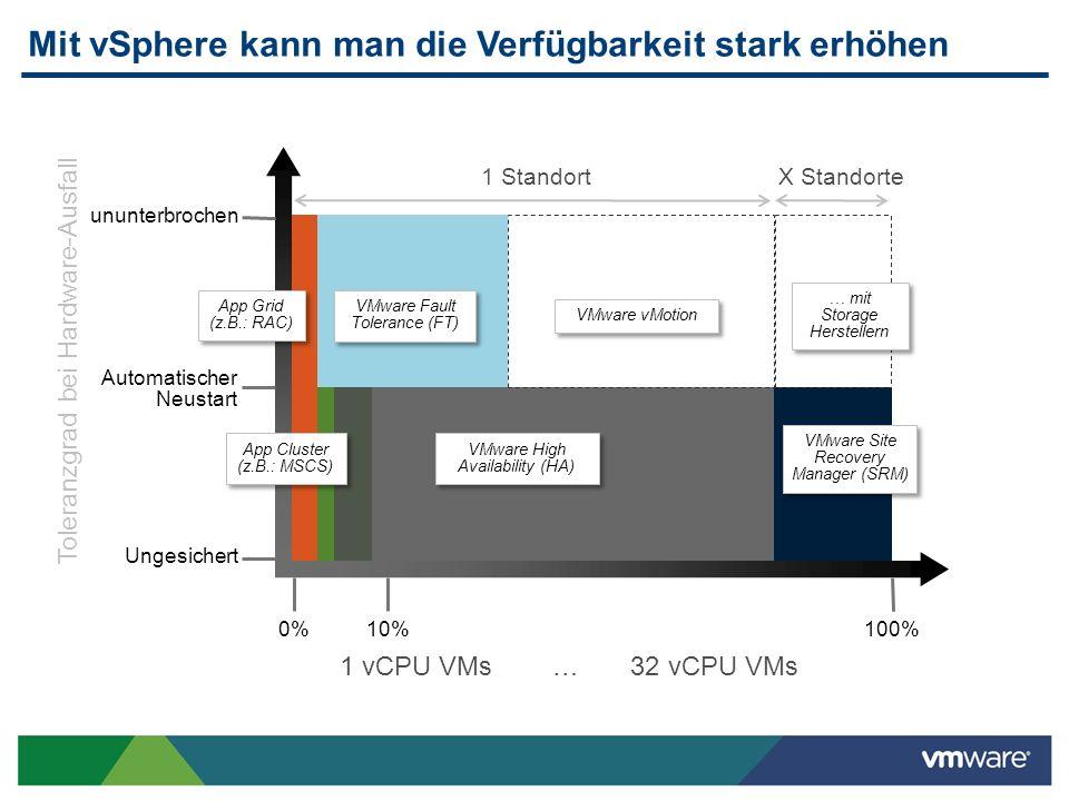 Mit vSphere kann man die Verfügbarkeit stark erhöhen Toleranzgrad bei Hardware-Ausfall 1 vCPU VMs … 32 vCPU VMs Ungesichert Automatischer Neustart unu