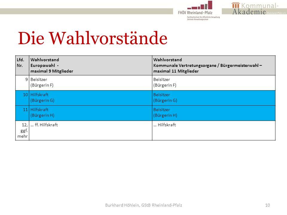 Die Wahlvorstände Burkhard Höhlein, GStB Rheinland-Pfalz10 Lfd. Nr. Wahlvorstand Europawahl - maximal 9 Mitglieder Wahlvorstand Kommunale Vertretungso