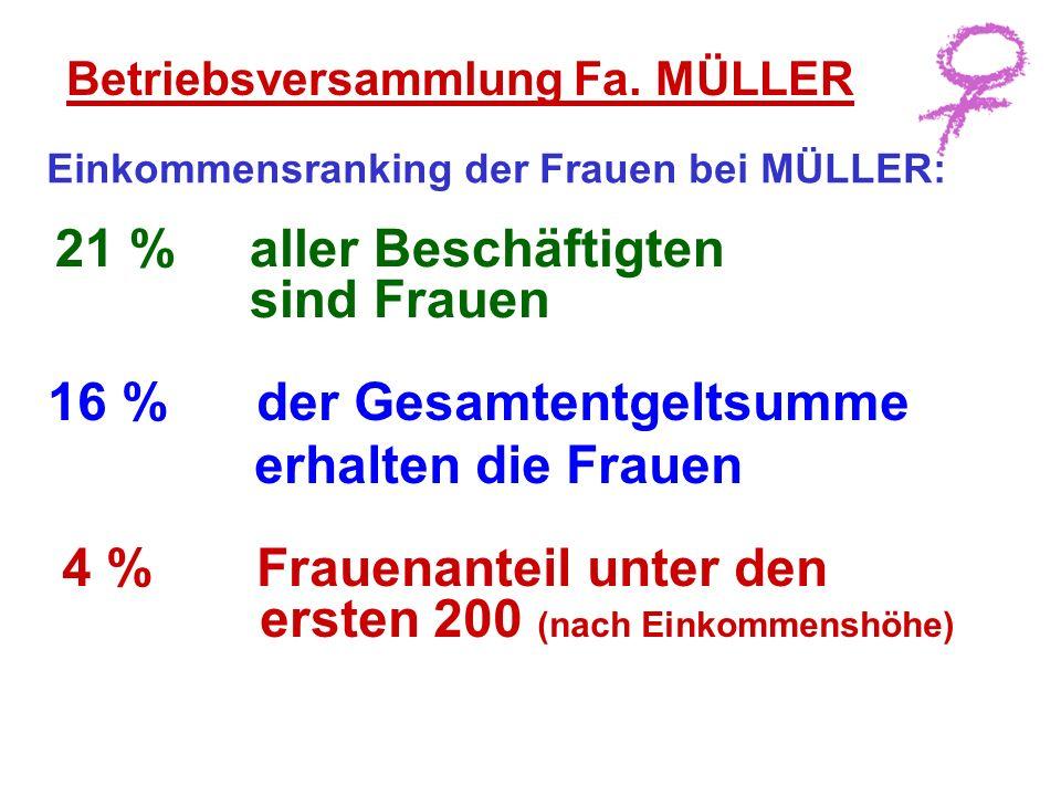 Einkommensranking der Frauen bei MÜLLER: 4 % Frauenanteil unter den ersten 200 (nach Einkommenshöhe) 21 % aller Beschäftigten sind Frauen Betriebsversammlung Fa.