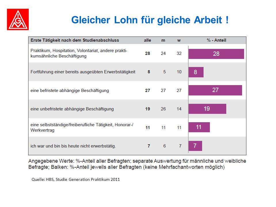 Gleicher Lohn für gleiche Arbeit ! Quelle: HBS, Studie Generation Praktikum 2011