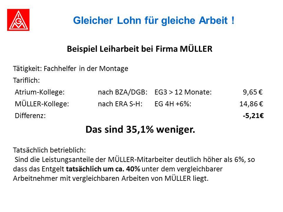 Beispiel Leiharbeit bei Firma MÜLLER Tätigkeit: Fachhelfer in der Montage Tariflich: Atrium-Kollege: nach BZA/DGB: EG3 > 12 Monate: 9,65 € MÜLLER-Kollege: nach ERA S-H:EG 4H +6%:14,86 € Differenz: -5,21€ Das sind 35,1% weniger.