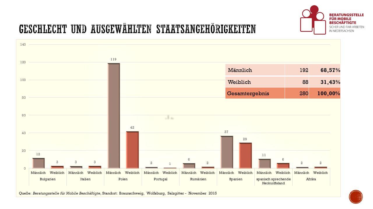 Männlich19268,57% Weiblich8831,43% Gesamtergebnis280100,00% Quelle: Beratungsstelle für Mobile Beschäftigte, Standort: Braunschweig, Wolfsburg, Salzgitter - November 2015