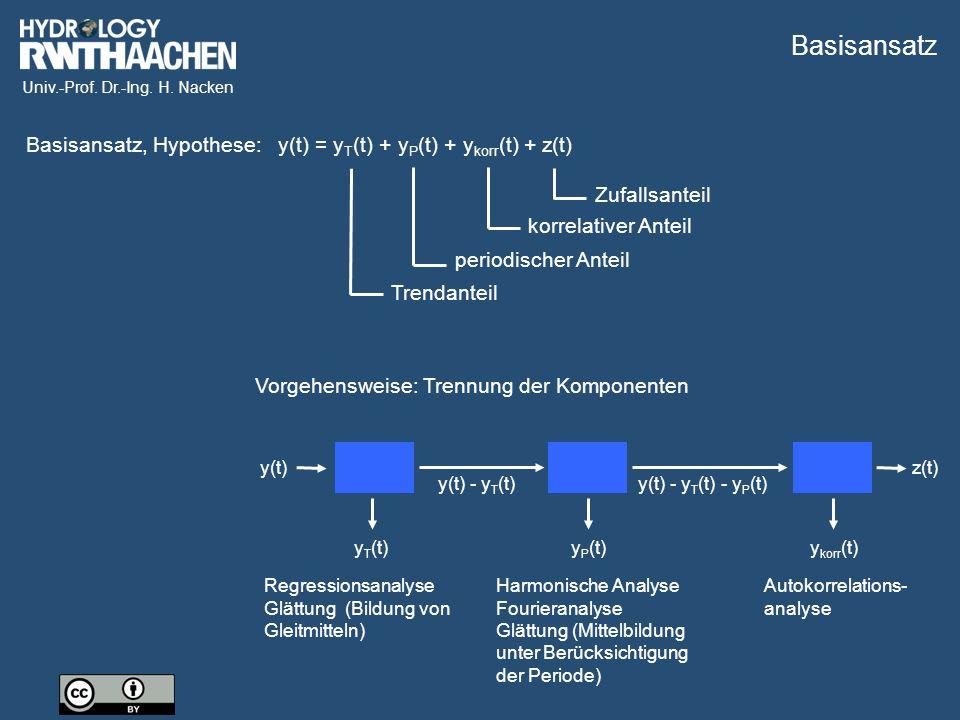 Univ.-Prof. Dr.-Ing. H. Nacken Basisansatz, Hypothese:y(t) = y T (t) + y P (t) + y korr (t) + z(t) Vorgehensweise: Trennung der Komponenten y(t) y(t)