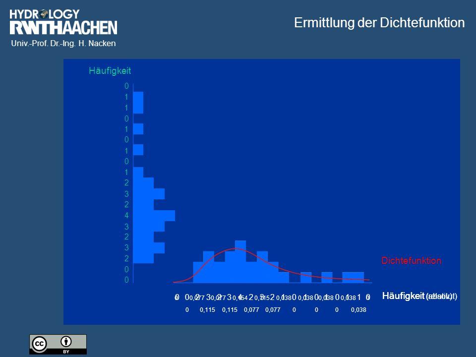 Univ.-Prof. Dr.-Ing. H. Nacken 2 3 2 3 2 3 2 1 0 0 0 0 0 0 1 1 1 1 4 2323232100000011114 0,0380,1540,038 0,077 0,115 000 0 0 0 Häufigkeit Häufigkeit (