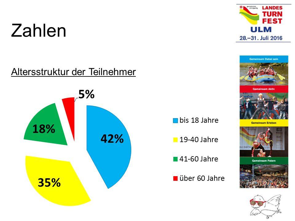 Anzahl der Vereine/ Institutionen (LTF HN 2012) Zahlen