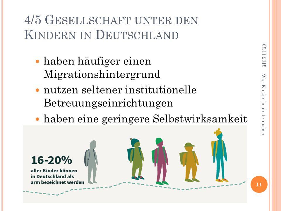 4/5 G ESELLSCHAFT UNTER DEN K INDERN IN D EUTSCHLAND haben häufiger einen Migrationshintergrund nutzen seltener institutionelle Betreuungseinrichtungen haben eine geringere Selbstwirksamkeit 11 Was Kinder heute brauchen 05.11.2015