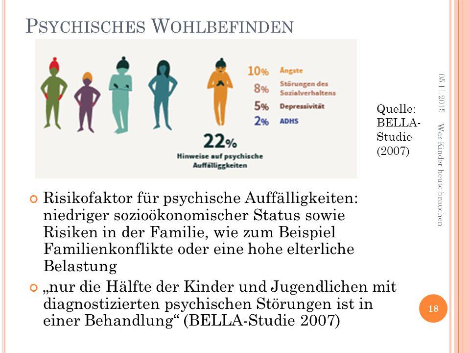 """P SYCHISCHES W OHLBEFINDEN Risikofaktor für psychische Auffälligkeiten: niedriger sozioökonomischer Status sowie Risiken in der Familie, wie zum Beispiel Familienkonflikte oder eine hohe elterliche Belastung """"nur die Hälfte der Kinder und Jugendlichen mit diagnostizierten psychischen Störungen ist in einer Behandlung (BELLA-Studie 2007) 18 Quelle: BELLA- Studie (2007) 05.11.2015 Was Kinder heute brauchen"""