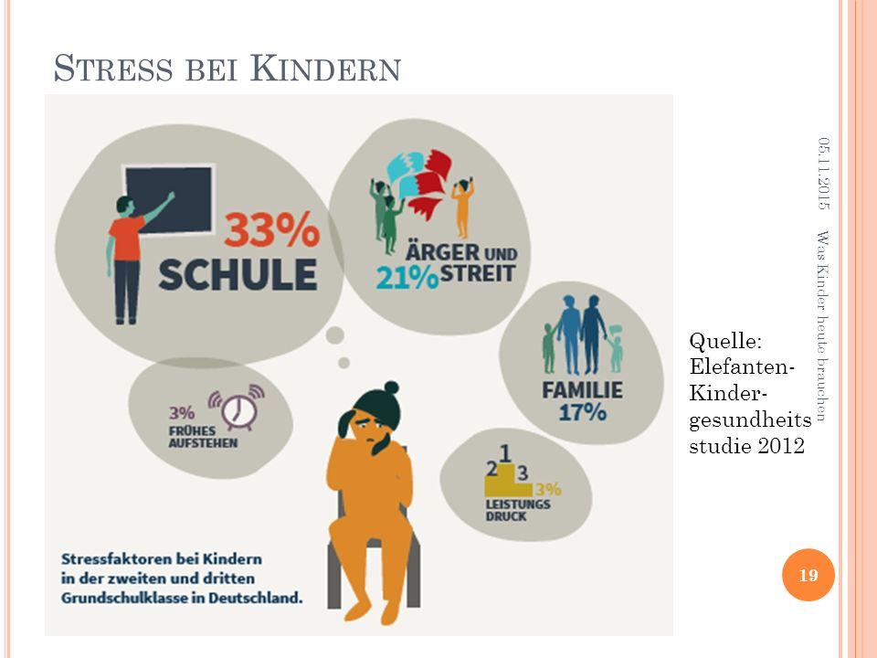 S TRESS BEI K INDERN 19 Quelle: Elefanten- Kinder- gesundheits studie 2012 05.11.2015 Was Kinder heute brauchen
