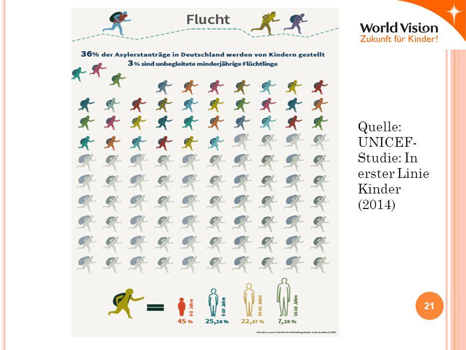 Quelle: UNICEF- Studie: In erster Linie Kinder (2014) 21