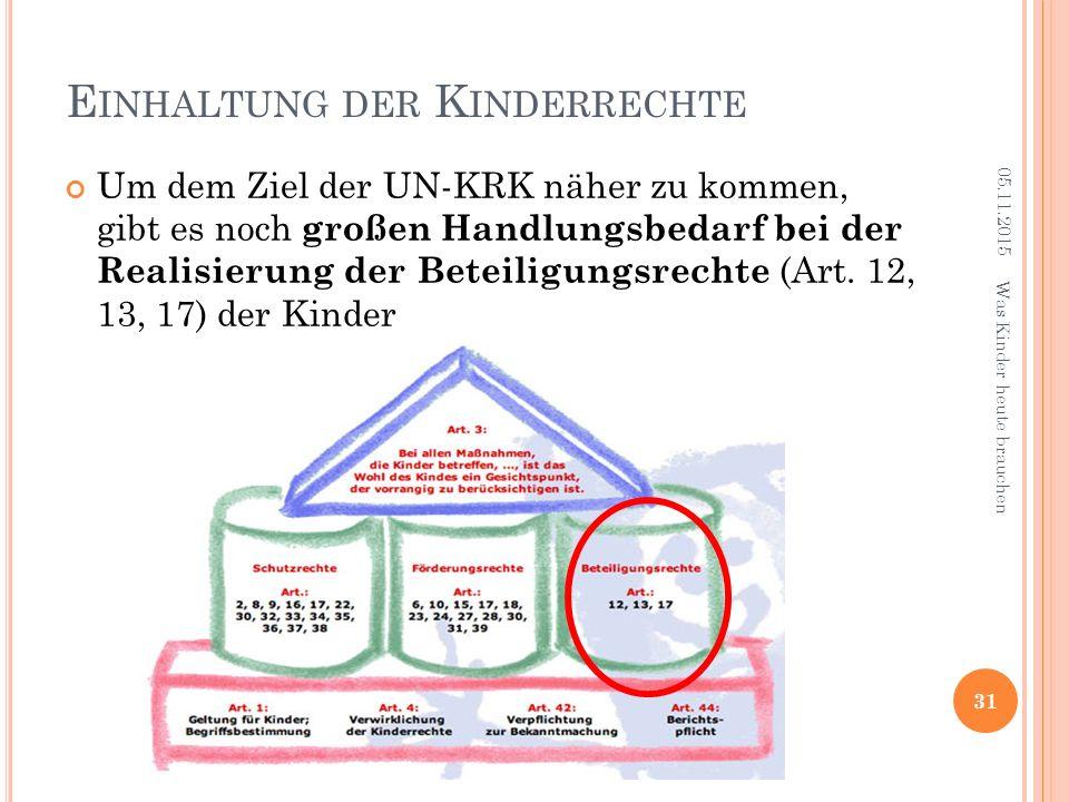 E INHALTUNG DER K INDERRECHTE 05.11.2015 31 Was Kinder heute brauchen Um dem Ziel der UN-KRK näher zu kommen, gibt es noch großen Handlungsbedarf bei der Realisierung der Beteiligungsrechte (Art.