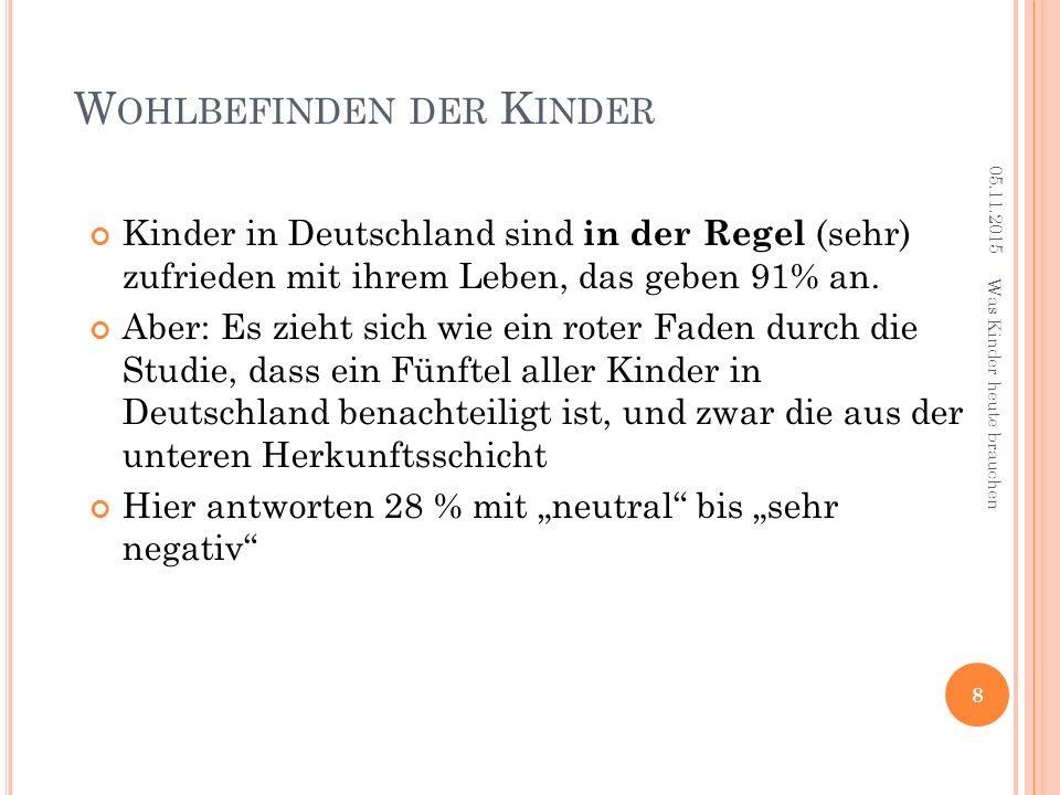 W OHLBEFINDEN DER K INDER Kinder in Deutschland sind in der Regel (sehr) zufrieden mit ihrem Leben, das geben 91% an.