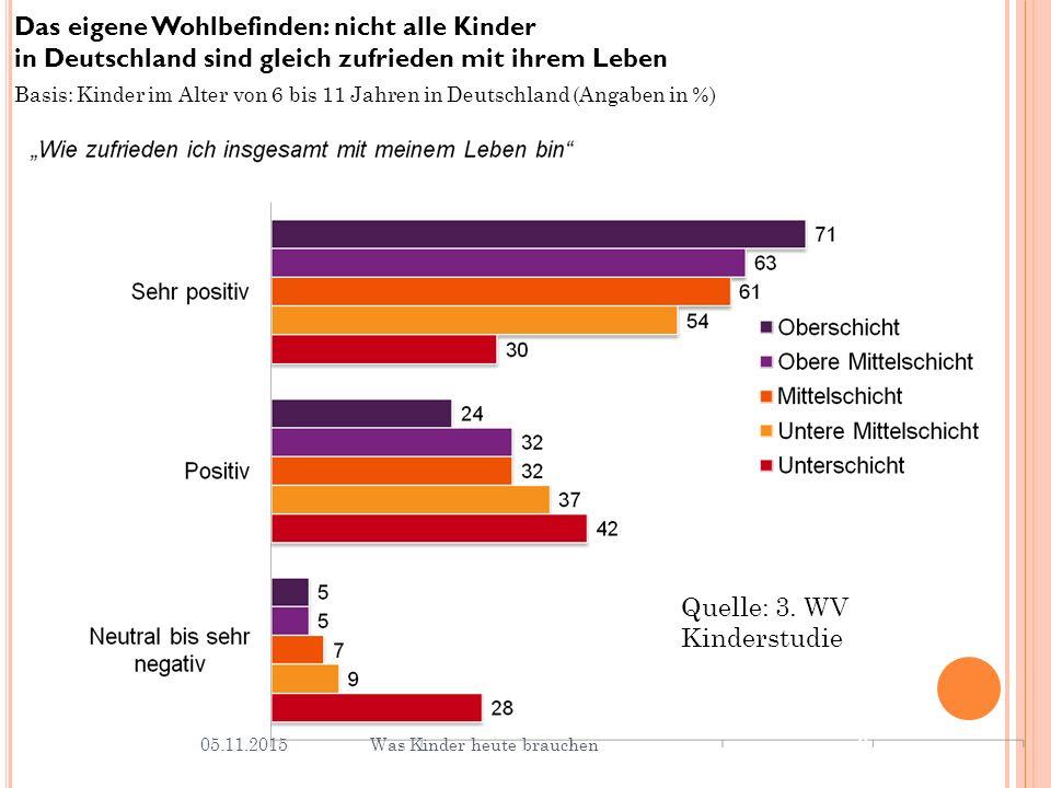 Das eigene Wohlbefinden: nicht alle Kinder in Deutschland sind gleich zufrieden mit ihrem Leben Basis: Kinder im Alter von 6 bis 11 Jahren in Deutschland (Angaben in %) 9 Was Kinder heute brauchen05.11.2015 Quelle: 3.