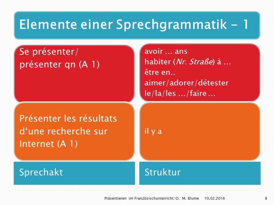 Elemente einer Sprechgrammatik - 1 SprechaktStruktur Se présenter/ présenter qn (A 1) Présenter les résultats d'une recherche sur Internet (A 1) avoir