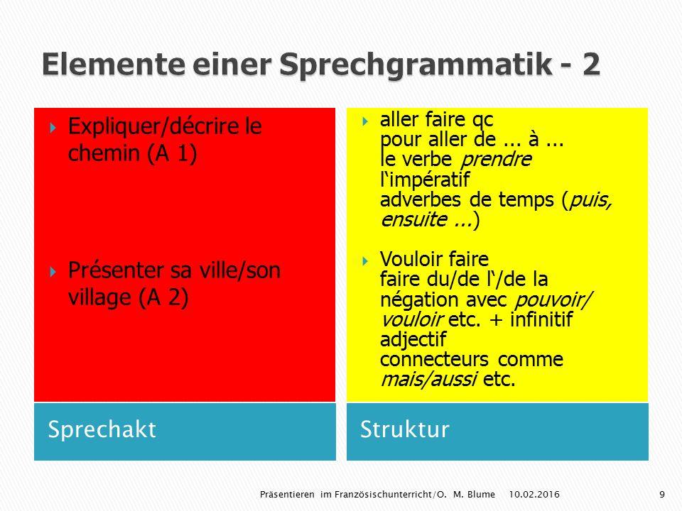 SprechaktStruktur  Expliquer/décrire le chemin (A 1)  Présenter sa ville/son village (A 2)  aller faire qc pour aller de... à... le verbe prendre l