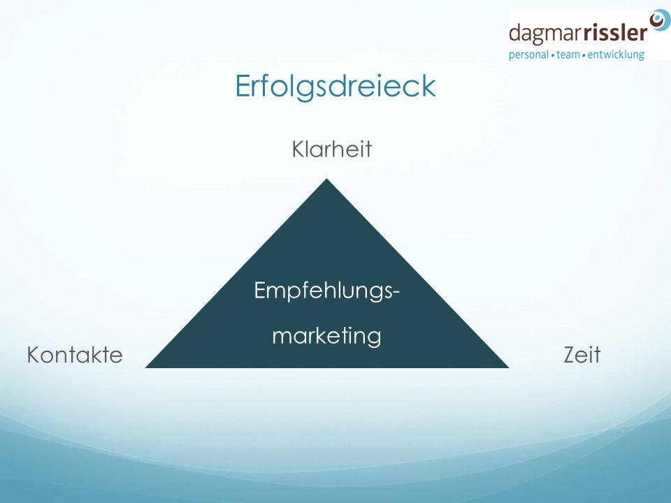 Erfolgsdreieck Empfehlungs- marketing Klarheit ZeitKontakte
