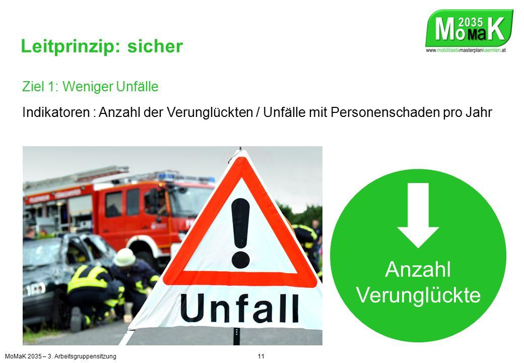 Leitprinzip: sicher Ziel 1: Weniger Unfälle Indikatoren : Anzahl der Verunglückten / Unfälle mit Personenschaden pro Jahr Anzahl Verunglückte MoMaK 2035 – 3.
