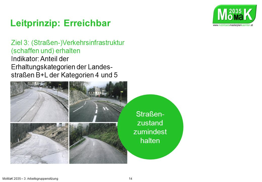 Leitprinzip: Erreichbar Ziel 3: (Straßen-)Verkehrsinfrastruktur (schaffen und) erhalten Indikator: Anteil der Erhaltungskategorien der Landes- straßen B+L der Kategorien 4 und 5 Straßen- zustand zumindest halten MoMaK 2035 – 3.