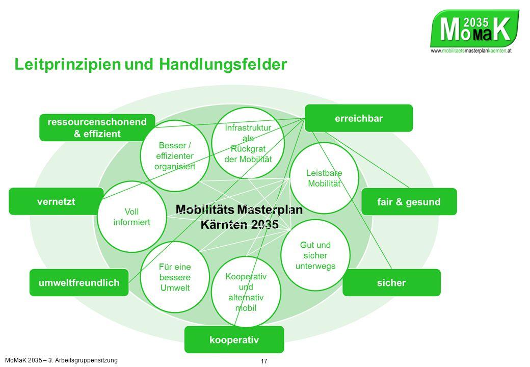 Leitprinzipien und Handlungsfelder 17 MoMaK 2035 – 3. Arbeitsgruppensitzung