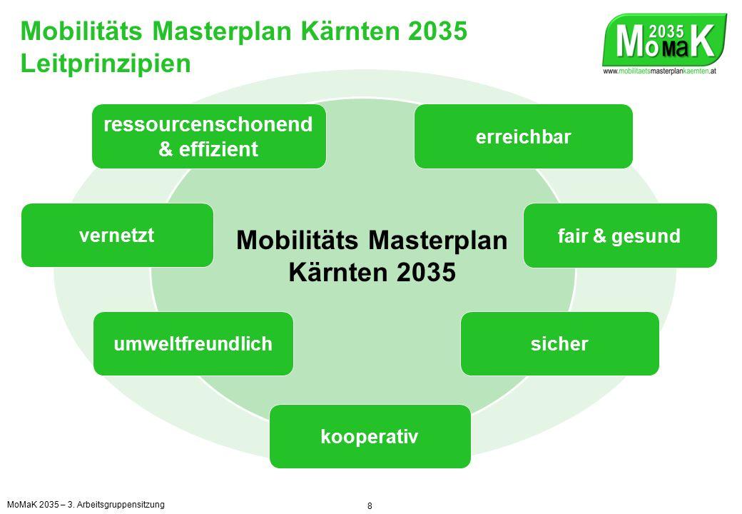 Mobilitäts Masterplan Kärnten 2035 Leitprinzipien 8 Mobilitäts Masterplan Kärnten 2035 ressourcenschonend & effizient vernetzt umweltfreundlich kooperativ sicher fair & gesund erreichbar MoMaK 2035 – 3.