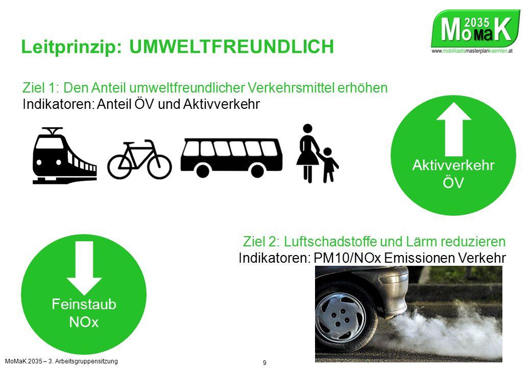 Leitprinzip: UMWELTFREUNDLICH Ziel 1: Den Anteil umweltfreundlicher Verkehrsmittel erhöhen Indikatoren: Anteil ÖV und Aktivverkehr Feinstaub NOx Aktivverkehr ÖV Ziel 2: Luftschadstoffe und Lärm reduzieren Indikatoren: PM10/NOx Emissionen Verkehr MoMaK 2035 – 3.
