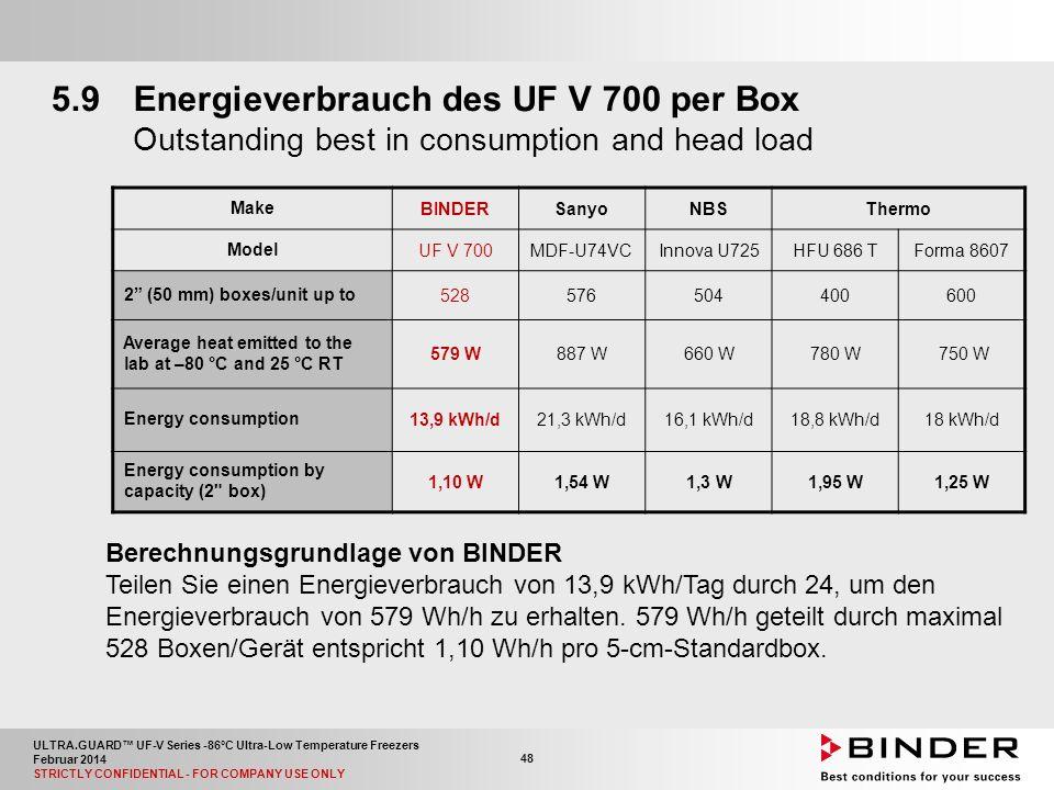 ULTRA.GUARD™ UF-V Series -86°C Ultra-Low Temperature Freezers Februar 2014 STRICTLY CONFIDENTIAL - FOR COMPANY USE ONLY 48 Berechnungsgrundlage von BINDER Teilen Sie einen Energieverbrauch von 13,9 kWh/Tag durch 24, um den Energieverbrauch von 579 Wh/h zu erhalten.