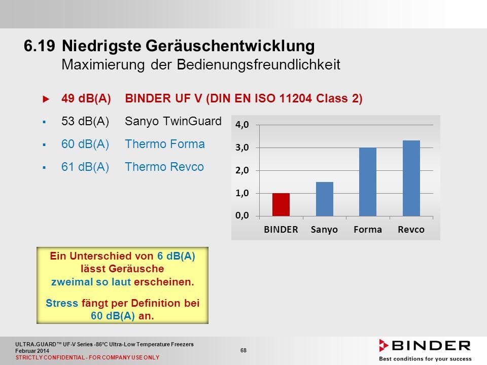 ULTRA.GUARD™ UF-V Series -86°C Ultra-Low Temperature Freezers Februar 2014 STRICTLY CONFIDENTIAL - FOR COMPANY USE ONLY 68 6.19Niedrigste Geräuschentwicklung Maximierung der Bedienungsfreundlichkeit  49 dB(A)BINDER UF V (DIN EN ISO 11204 Class 2)  53 dB(A)Sanyo TwinGuard  60 dB(A)Thermo Forma  61 dB(A)Thermo Revco Ein Unterschied von 6 dB(A) lässt Geräusche zweimal so laut erscheinen.