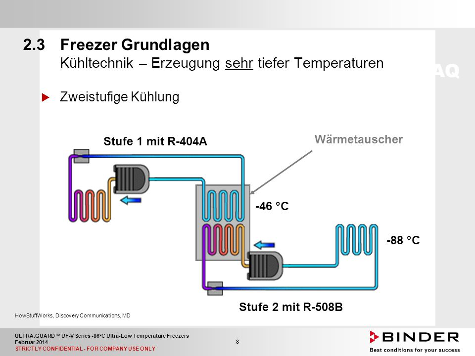 ULTRA.GUARD™ UF-V Series -86°C Ultra-Low Temperature Freezers Februar 2014 STRICTLY CONFIDENTIAL - FOR COMPANY USE ONLY 39 AußenmaßeUF V 500UF V 700 Breite (mm9041196 Höhe (mm)1971 Tiefe (mm)935 Kapazität Anzahl Kompartimente / Türen4 / 4 Anzahl Racks pro Kompartiment46 Gesamtanzahl an Racks1624 Anzahl Kryoboxen, 50 mm hoch352528 Anzahl Kryoboxen, 75 mm hoch224336 5.1Technische Daten Beladung mit bis zu 52.800 Proben