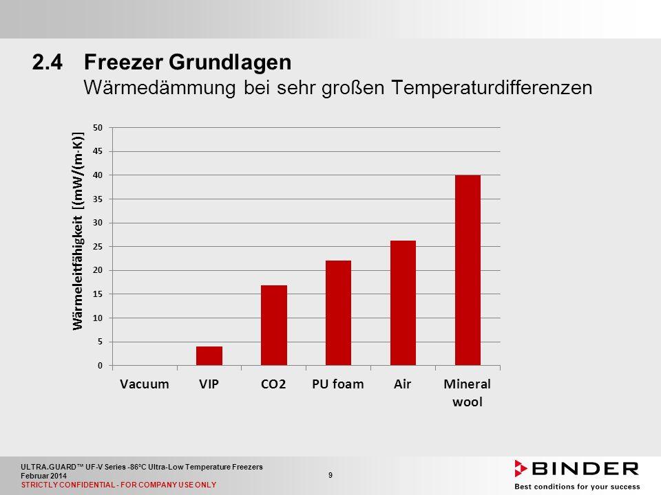 ULTRA.GUARD™ UF-V Series -86°C Ultra-Low Temperature Freezers Februar 2014 STRICTLY CONFIDENTIAL - FOR COMPANY USE ONLY 40 5.2Technische Daten Außenmaße für die Einbringung Wie ein 935 mm breiter UF V durch eine 900 mm Tür passt