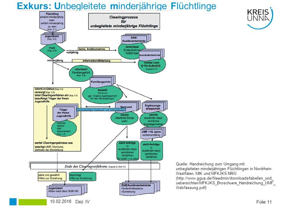Exkurs: Unbegleitete minderjährige Flüchtlinge Folie 11 Quelle: Handreichung zum Umgang mit unbegleiteten minderjährigen Flüchtlingen in Nordrhein- Westfalen, MIK und MFKJKS NRW (http://www.ggua.de/fileadmin/downloads/tabellen_und_ uebersichten/MFKJKS_Broschuere_Handreichung_UMF_ Webfassung.pdf) Dez.