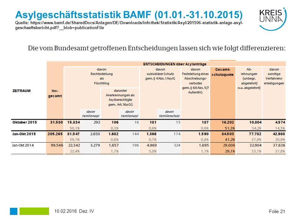 Folie 21 Asylgeschäftsstatistik BAMF (01.01.-31.10.2015) Quelle: https://www.bamf.de/SharedDocs/Anlagen/DE/Downloads/Infothek/Statistik/Asyl/201506-statistik-anlage-asyl- geschaeftsbericht.pdf?__blob=publicationFile Dez.