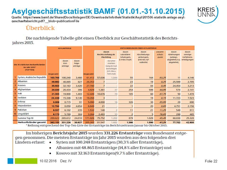 Asylgeschäftsstatistik BAMF (01.01.-31.10.2015) Quelle: https://www.bamf.de/SharedDocs/Anlagen/DE/Downloads/Infothek/Statistik/Asyl/201506-statistik-anlage-asyl- geschaeftsbericht.pdf?__blob=publicationFile Folie 22 Quelle Dez.