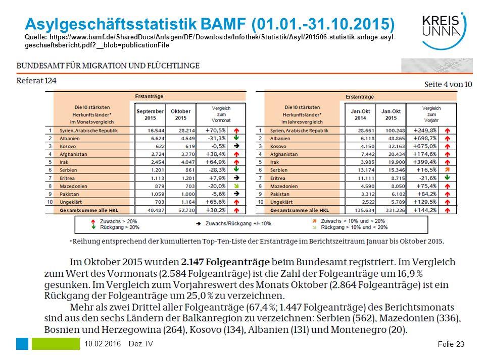 Folie 23 Asylgeschäftsstatistik BAMF (01.01.-31.10.2015) Quelle: https://www.bamf.de/SharedDocs/Anlagen/DE/Downloads/Infothek/Statistik/Asyl/201506-statistik-anlage-asyl- geschaeftsbericht.pdf?__blob=publicationFile Dez.