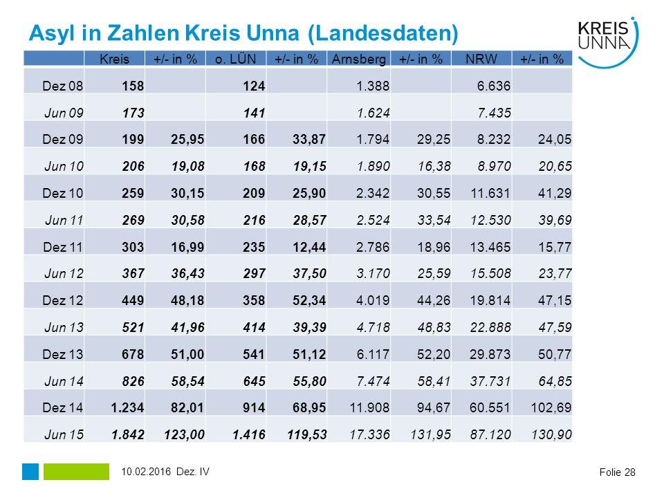 Asyl in Zahlen Kreis Unna (Landesdaten) Folie 28 Kreis+/- in %o.